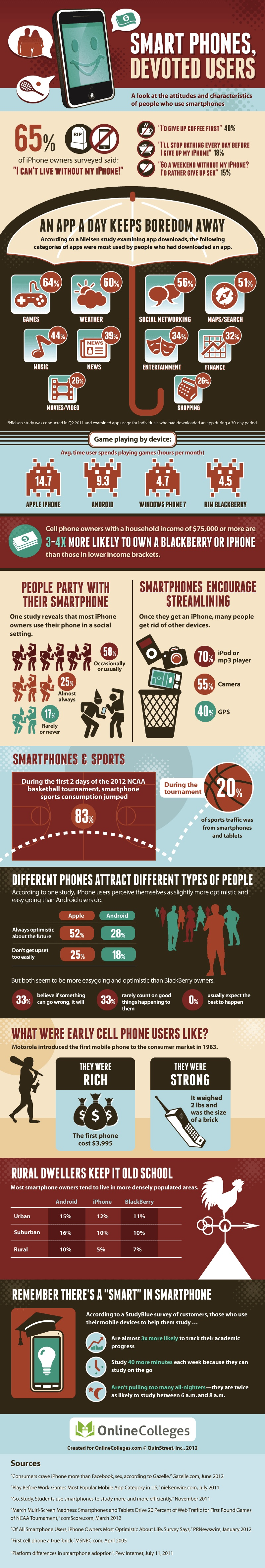 [infographic] Are you addicted to your smartphone?