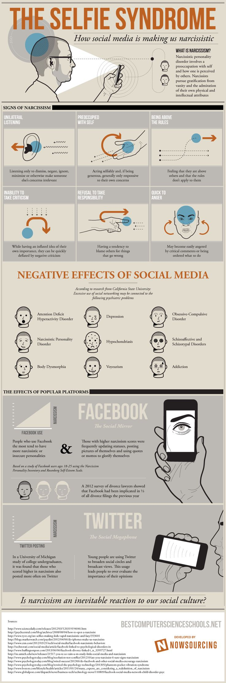 the selfie syndrome infographic