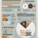 Mobile Marketing [infographic]