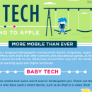 Kids And Technology [infographic]
