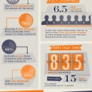 Teens Cell Phone Usage [infographic]